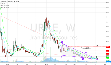 URRE: Uranium Resources - Still >100% Potential Upside
