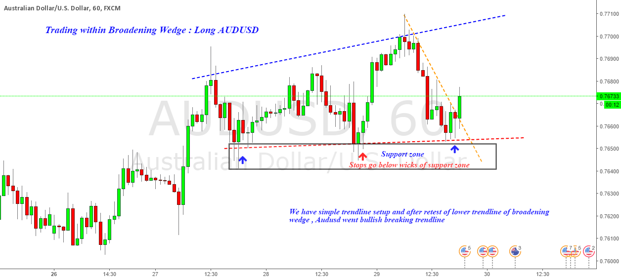 Long AUDUSD : Trading within Broadening wedge & Trendlines