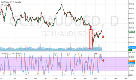 GC1!: aussie gold is ready to turn down?