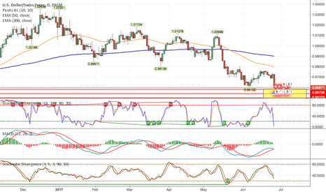 USDCHF: Future Potential Long USDCHF Based on Daily + Weekly Charts