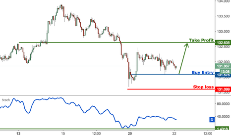 EURJPY: EURJPY approaching strong support, prepare to buy