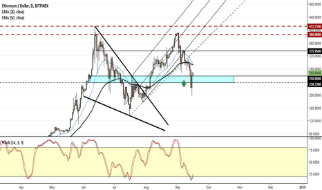 ETHUSD: ETH - Time to load up on longs