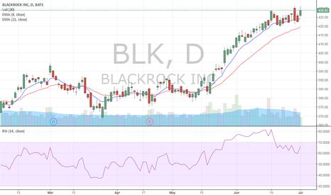 BLK: $BLK Long