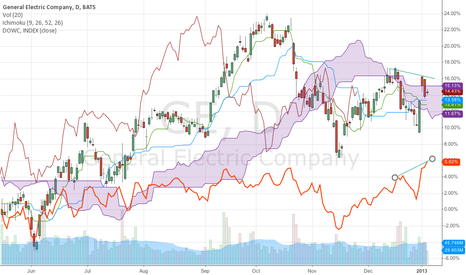GE: DOW and GE divergence