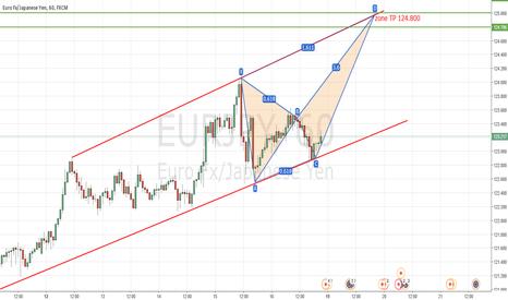 EURJPY: EUR/JPY Haussier Objectif 124.800