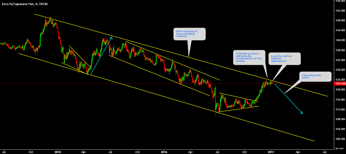 EURJPY Setting up for Big move