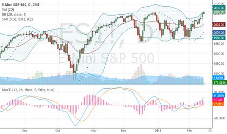 ES1!: E mini S&P 1 day chart