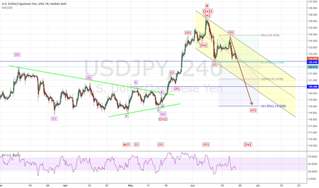 USDJPY: USDJPY: Ready to 119?