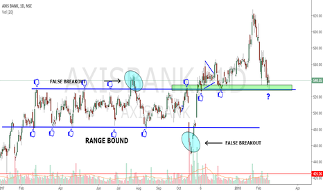 AXISBANK: SUPPORT AND RESISTANCE