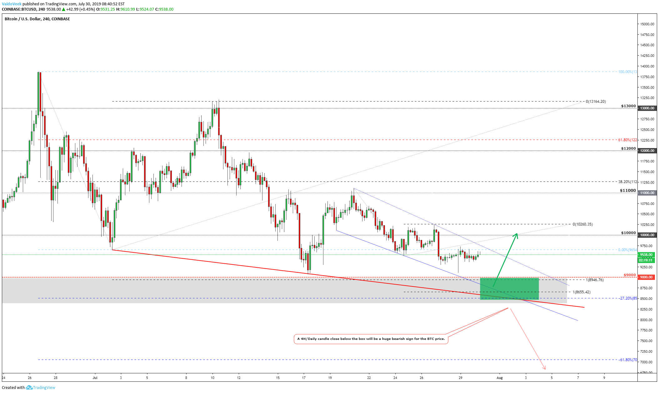 BITCOIN | Silence Before The Storm!? for COINBASE:BTCUSD by