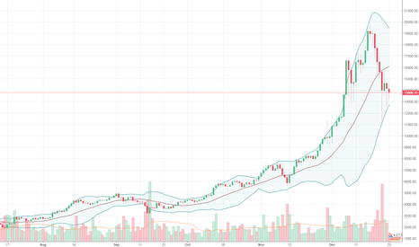 BTCUSD: New to the Cryptogame and learning painful lessons along the way