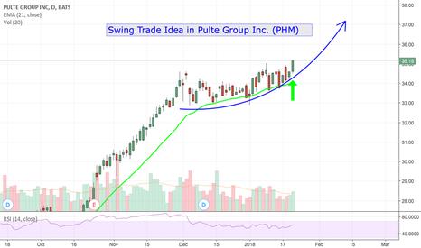 PHM: Swing Trade Idea in PHM!