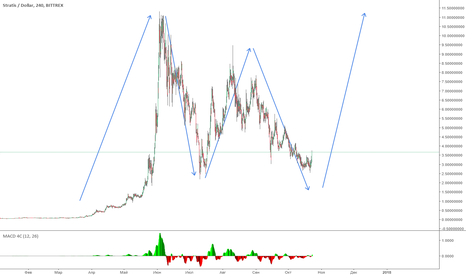 STRATUSD: Huge move up for Stratis soon becomes a reality