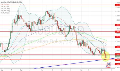 AUDUSD: AUD/USD: fine del ribasso e long su pattern rialzista