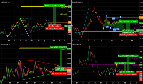 GOLD/JPYUSD: GOLD- LONG