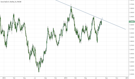 EURUSD: Prominent Fade from Inner Trendline EUR/USD Daily