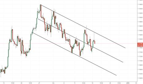 EURUSD: EUR/USD: canale ribassista da seguire con attenzione