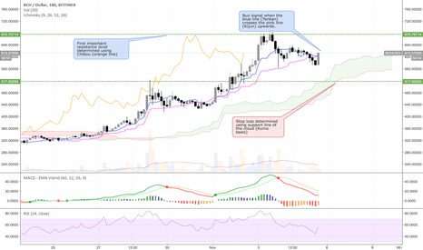 BCHUSD: [UPDATE] Trading idea for BCH/USD LONG - Current price 613 USD
