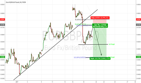 EURGBP: EURGBP: A potential 6:1 RR! Great pullback!
