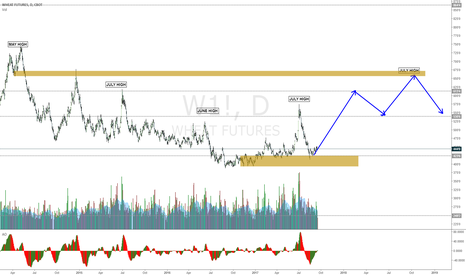 W1!: WEAT Seasonality analysis with support and resistance