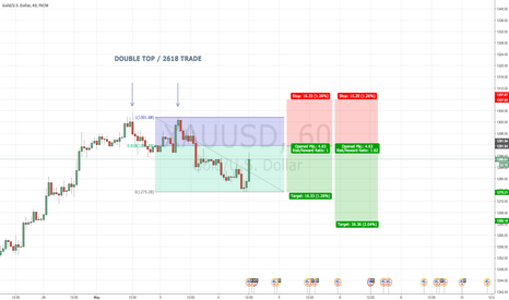 XAUUSD: GOLD 60 DOUBLE TOP 2618 TRADE