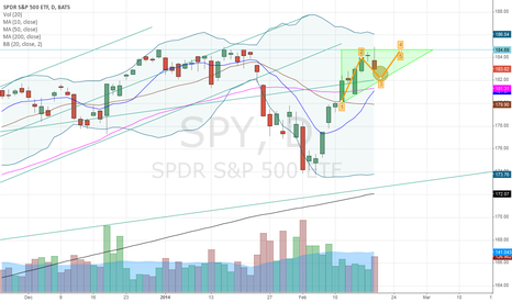 SPY: SPY is going to revisit the cross of 50 MA and 10 MA