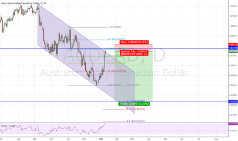 AUDCAD: AUD/CAD trend continuation setup.