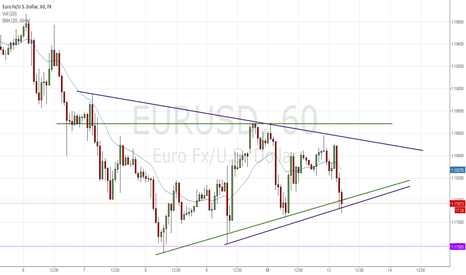 EURUSD: Consolidation: Another move up or break down