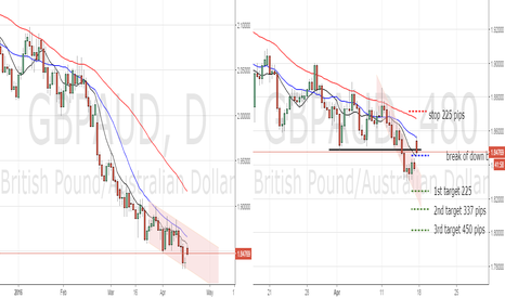 GBPAUD: retest of breakout to down side GBPAUD