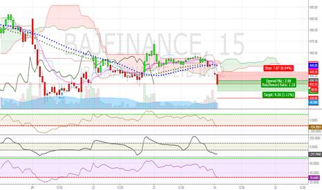 BAJFINANCE: Bajfinance short breakout