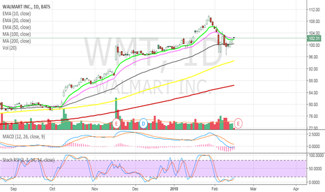 WMT: WMT - Buying into earnings
