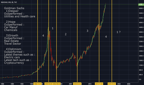NDX: Overview in US Economy 1996 - Today