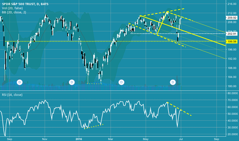 SPY: Pitchfork and RSi show justification for a short here.