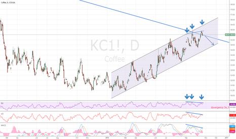 KC1!: COFEE 1D] Short