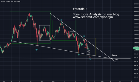 BTCUSD: Bitcoin (BTC) Morning Update: The Bottom is NEAR!!