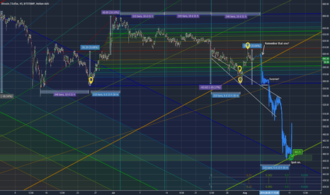 BTCUSD: Construction Kit Bitcoin: build your own crash (1w lookout)