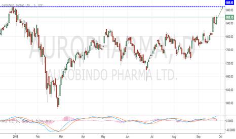 AUROPHARMA: Aurobindo Pharma Reaching out to Previous HIGH at 888
