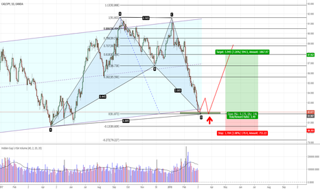 CADJPY: CADJPY - Bat pattern on the daily chart completed