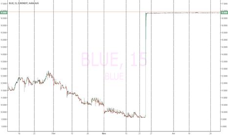 BLUE: blue (euronext) et les raisonnements que nous semblent évidents
