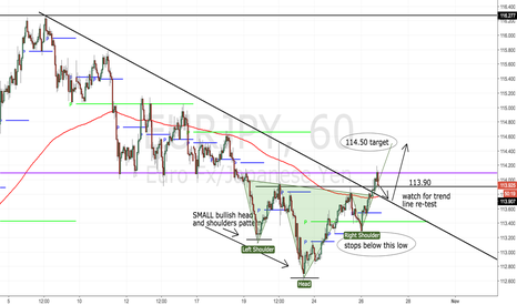 EURJPY: Who wants a quick 60 pips?