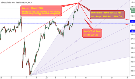 SPX500: SPX500 - Short Position for atleast 330 Pips
