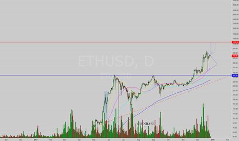 ETHUSD: $1100 around the corner