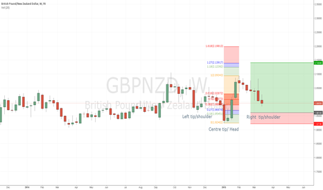GBPNZD: Head and SHoulders on GBPNZD forming (Weekly)