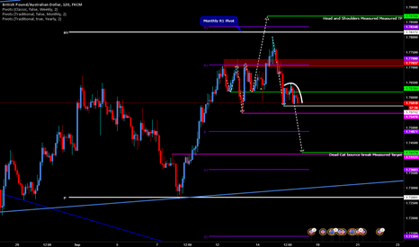 GBPAUD: Short GBPAUD on Dead Cat Bounce Pattern Break & Hold