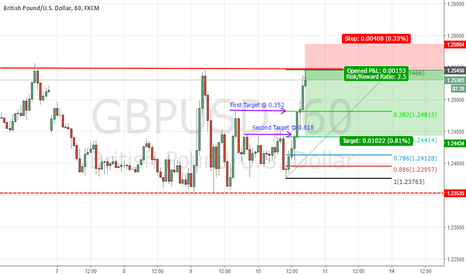 GBPUSD: GBPUSD Has found nice Resistance level W/ double Top
