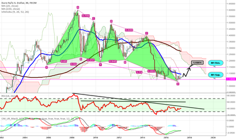 EURUSD: EUR/USD [1MC] Bullish Butterfly.