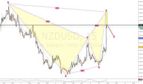 NZDUSD: NZDUSD bearish bat and 15min shooting star combination