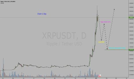 XRPUSDT: Cryptocurrency  Ripple / Tether Dollar  =  BUY