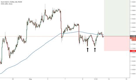 EURUSD: EURUSD double bottom two engulfing patterns bullish trend cont..