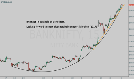 BANKNIFTY: BANKNIFTY parabola on 15m chart (study purpose only)